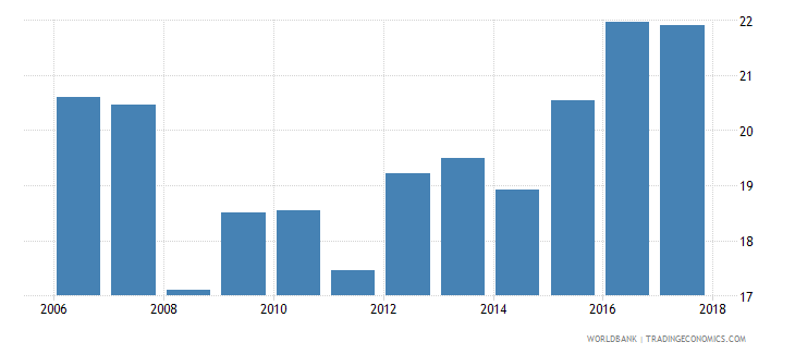 argentina financial system deposits to gdp percent wb data