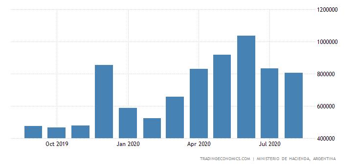 Argentina Fiscal Expenditure