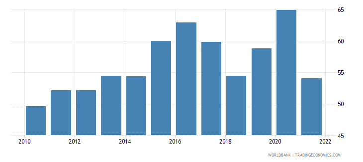 argentina food exports percent of merchandise exports wb data