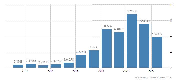 argentina food imports percent of merchandise imports wb data