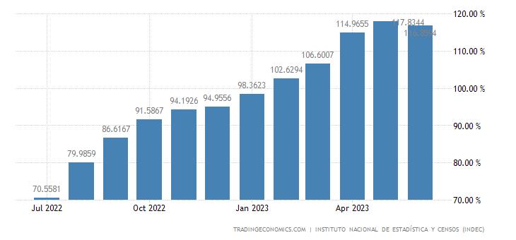 Argentina Food Inflation
