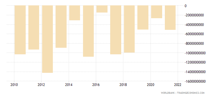 argentina foreign direct investment net bop us dollar wb data