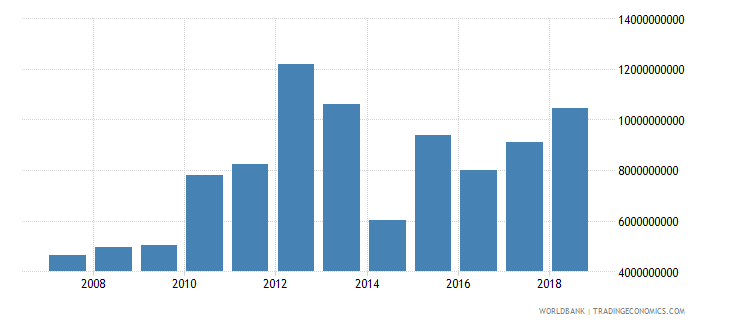 argentina foreign direct investment net inflows in reporting economy drs us dollar wb data