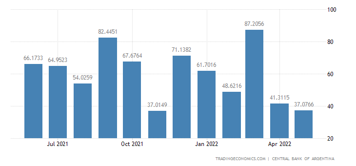 Argentina Foreign Direct Investment