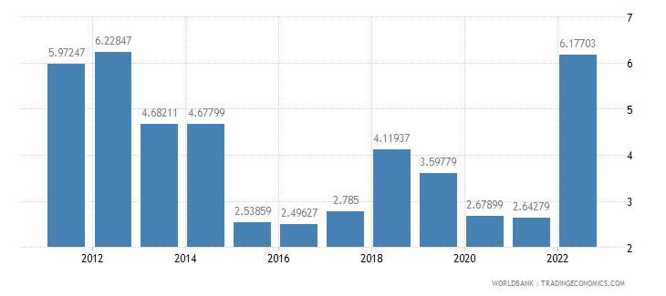 argentina fuel exports percent of merchandise exports wb data