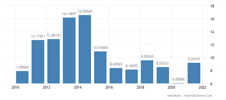 argentina fuel imports percent of merchandise imports wb data