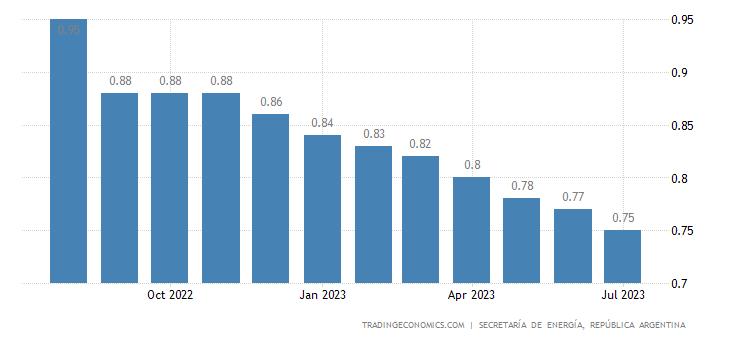 Argentina Gasoline Prices