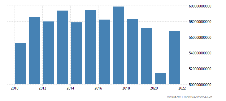 argentina gdp constant 2000 us dollar wb data