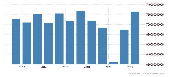 argentina gdp constant lcu wb data