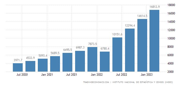 Argentina GDP Deflator