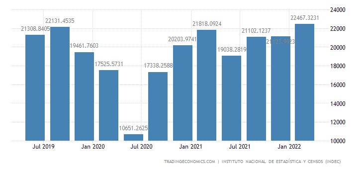 Argentina GDP From Construction
