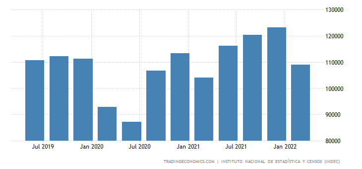 Argentina GDP From Manufacturing