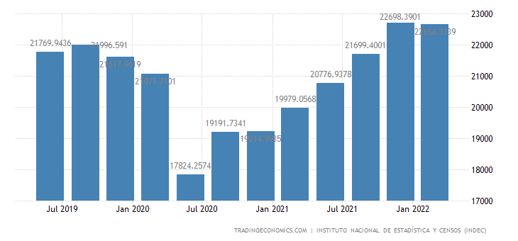 Argentina GDP From Mining