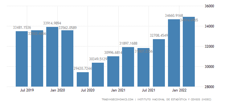 Argentina GDP From Public Administration