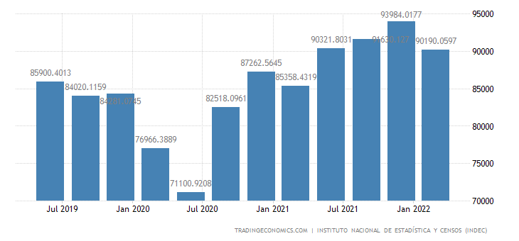 Argentina GDP From Wholesale and Retail Trade