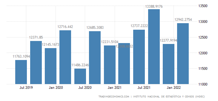 Argentina GDP From Utilities
