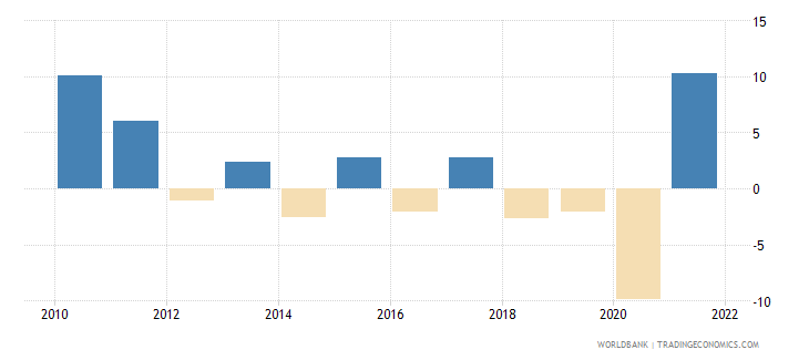 argentina gdp growth annual percent 2010 wb data