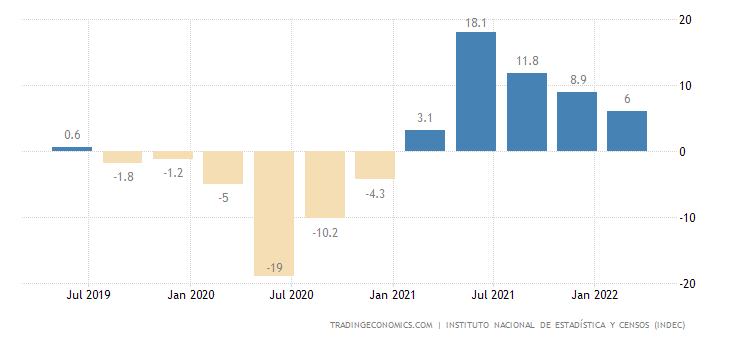 Argentina GDP Annual Growth Rate