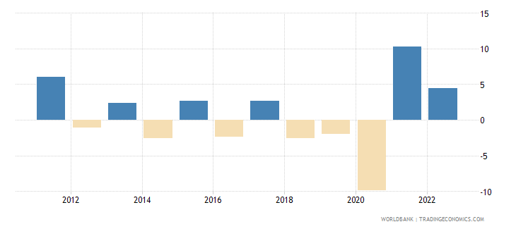 argentina gdp growth constant 2010 usd wb data