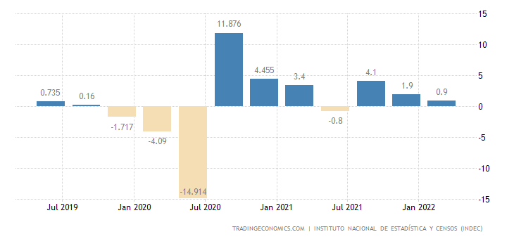 Argentina GDP Growth Rate
