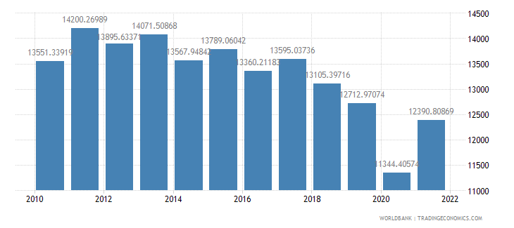 argentina gdp per capita constant 2000 us dollar wb data