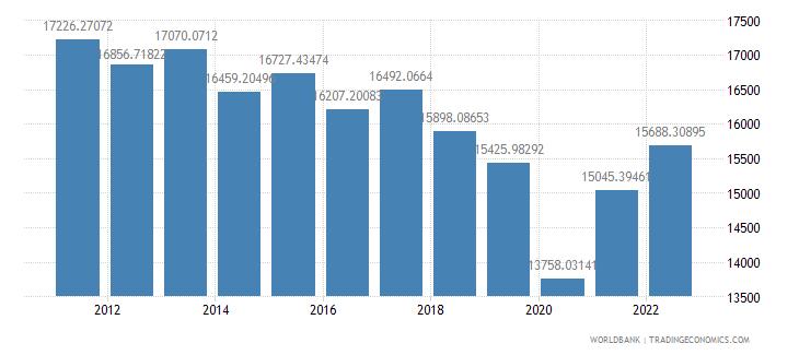 argentina gdp per capita constant lcu wb data