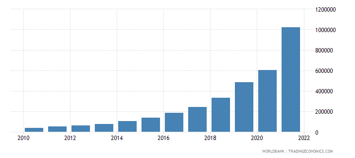 argentina gdp per capita current lcu wb data