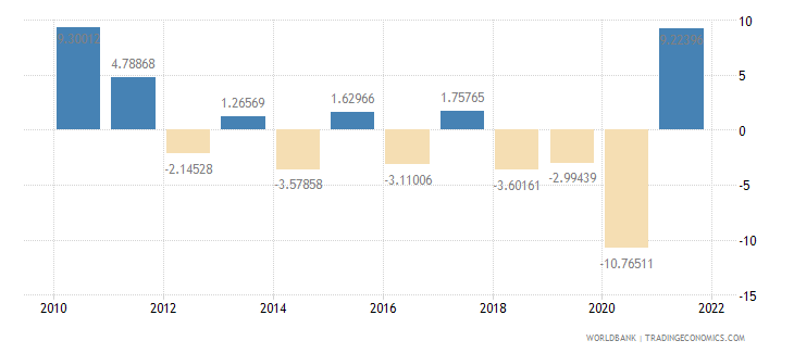 argentina gdp per capita growth annual percent wb data