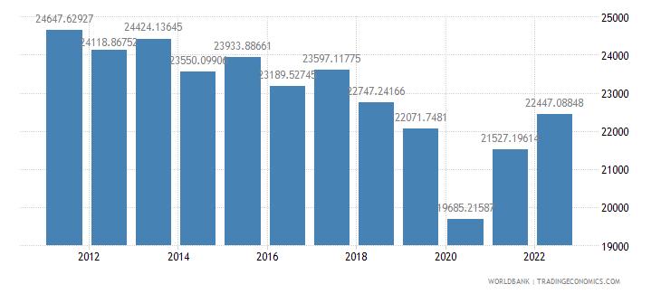 argentina gdp per capita ppp constant 2005 international dollar wb data