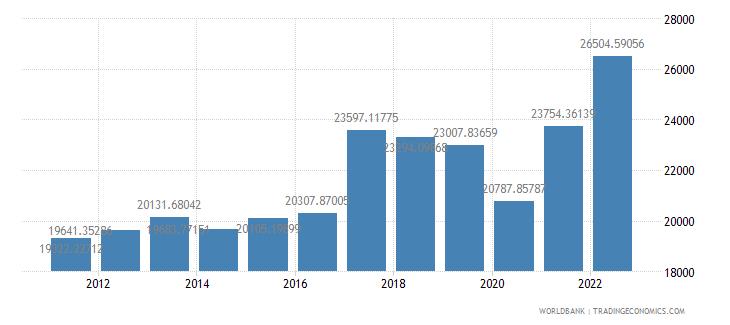 argentina gdp per capita ppp us dollar wb data