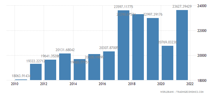 argentina gdp per capita ppp us dollar wb data