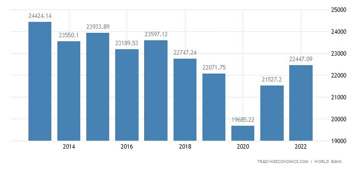 Argentina GDP per capita PPP
