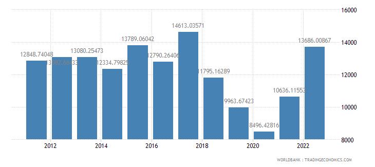 argentina gdp per capita us dollar wb data