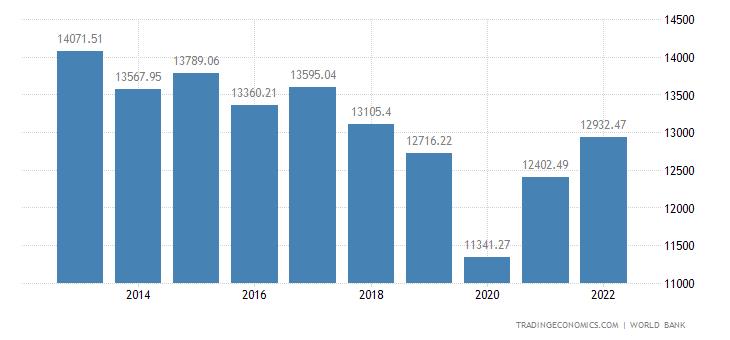 Argentina GDP per capita