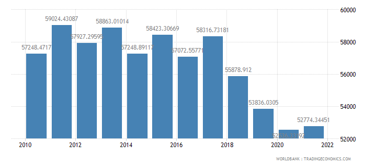 argentina gdp per person employed constant 1990 ppp dollar wb data