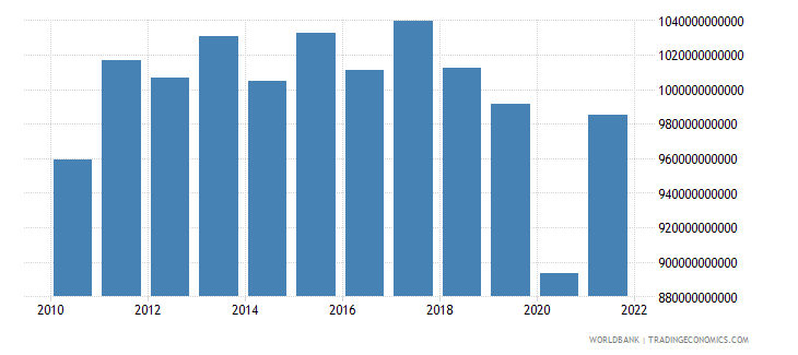 argentina gdp ppp constant 2005 international dollar wb data