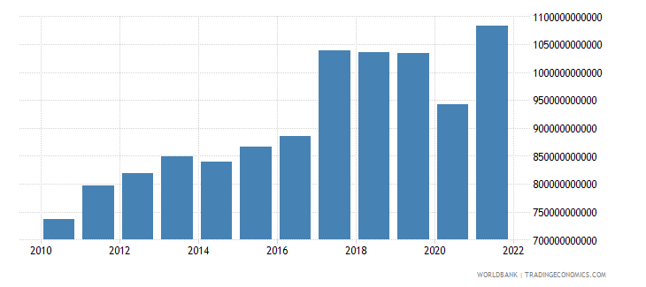 argentina gdp ppp us dollar wb data
