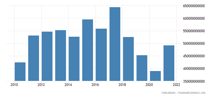 argentina gdp us dollar wb data