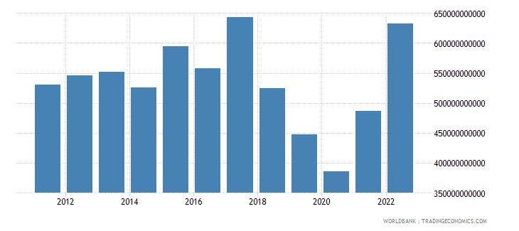argentina gdp us dollar wb data