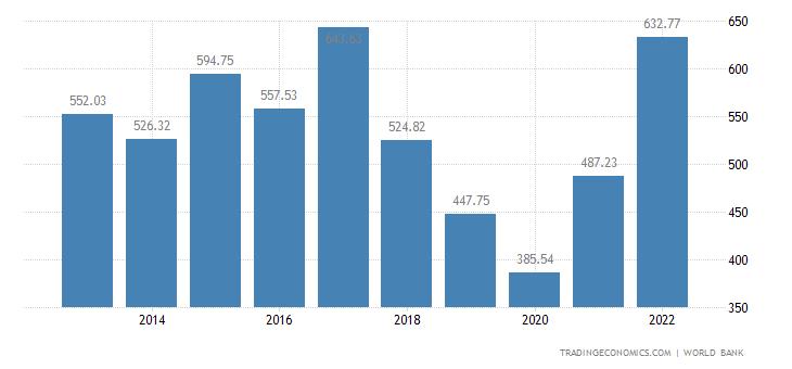 Argentina GDP