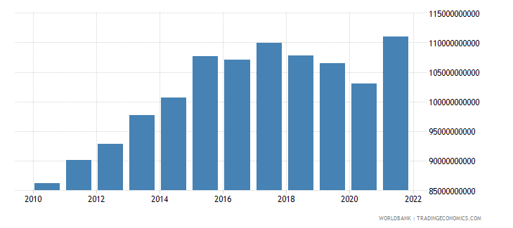 argentina general government final consumption expenditure constant 2000 us dollar wb data