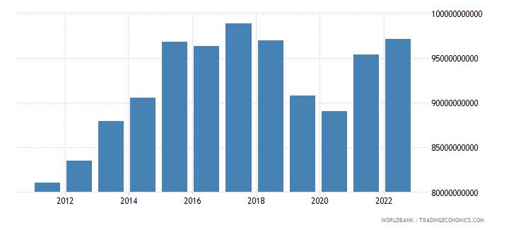 argentina general government final consumption expenditure constant lcu wb data