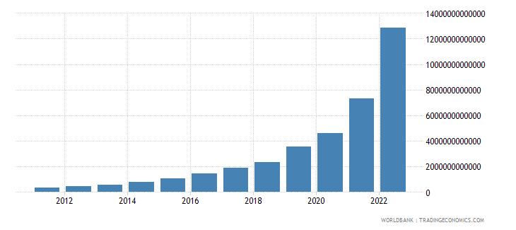 argentina general government final consumption expenditure current lcu wb data