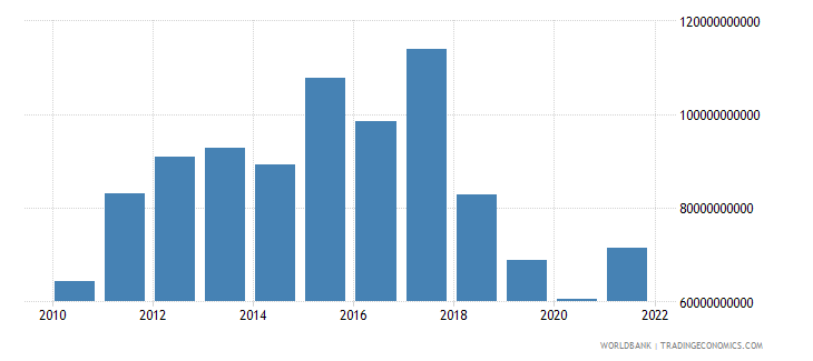 argentina general government final consumption expenditure us dollar wb data