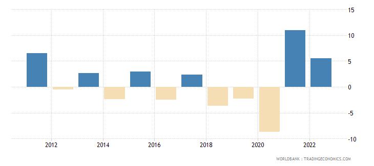 argentina gni growth annual percent wb data