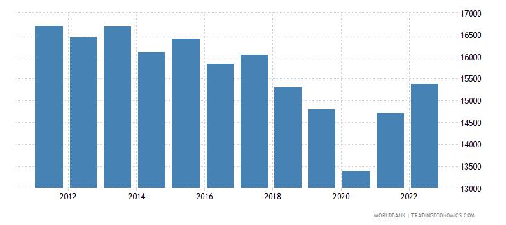 argentina gni per capita constant lcu wb data