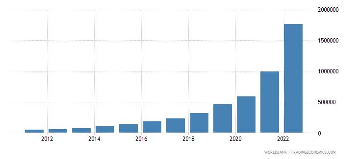 argentina gni per capita current lcu wb data