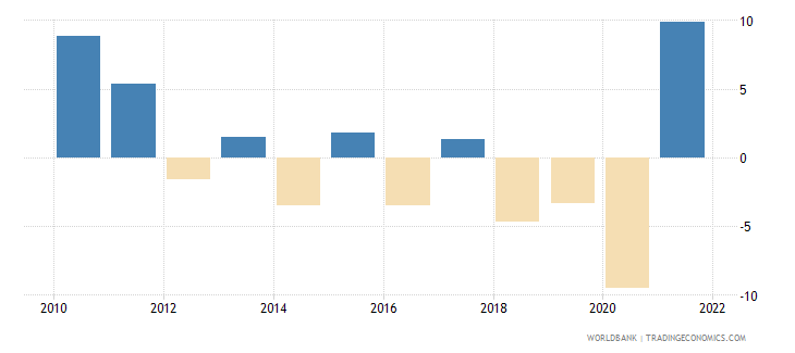 argentina gni per capita growth annual percent wb data