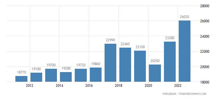 argentina gni per capita ppp us dollar wb data