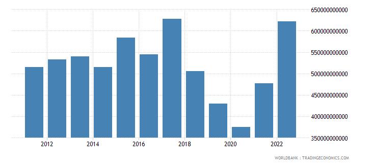 argentina gni us dollar wb data